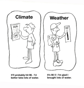 Climates of the world for Meteorology Classrooms